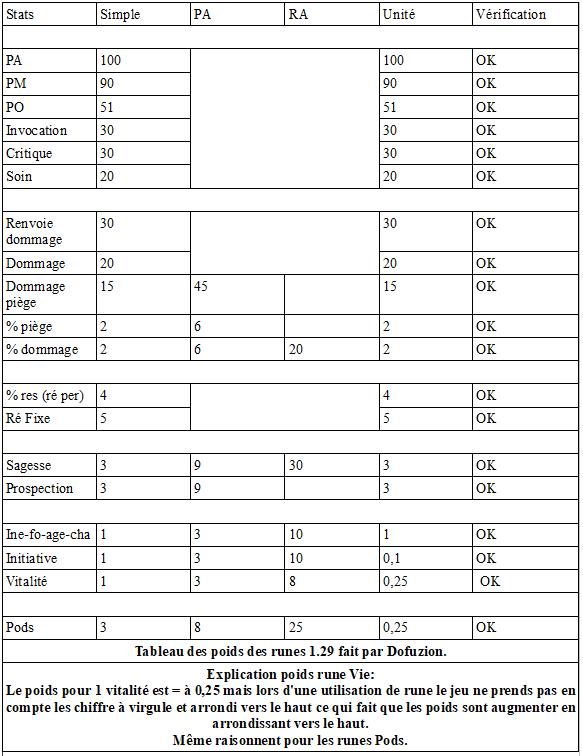 Tableau poids des runes Rétro